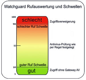 Watchguard Reputation Enabled Defense: Auswertung und Schwellen
